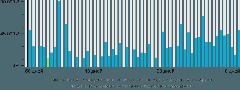 Динамика цен в зависимости от количества оставшихся дней до вылета из Арубы