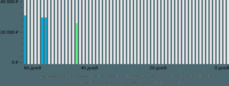 Динамика цен в зависимости от количества оставшихся дней до вылета из Арубы в Атланту