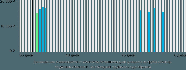Динамика цен в зависимости от количества оставшихся дней до вылета из Арубы на Бонэйр