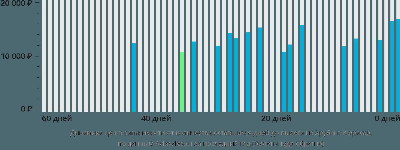 Динамика цен в зависимости от количества оставшихся дней до вылета из Арубы в Кюрасао