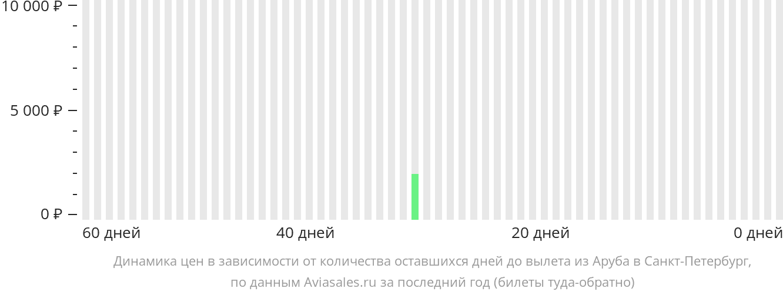 Динамика цен в зависимости от количества оставшихся дней до вылета из Арубы в Санкт-Петербург