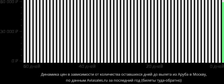 Динамика цен в зависимости от количества оставшихся дней до вылета из Арубы в Москву