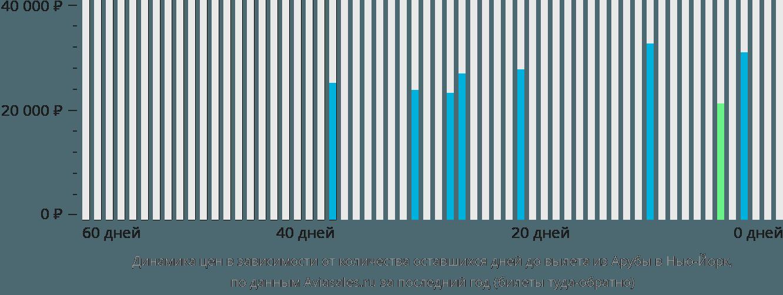 Динамика цен в зависимости от количества оставшихся дней до вылета из Арубы в Нью-Йорк