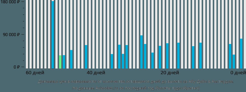 Динамика цен в зависимости от количества оставшихся дней до вылета из Абу-Даби в Амстердам