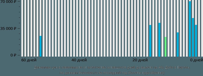 Динамика цен в зависимости от количества оставшихся дней до вылета из Абу-Даби в Берлин