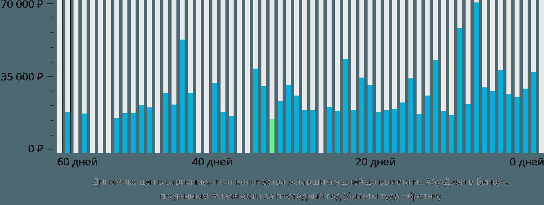 Динамика цен в зависимости от количества оставшихся дней до вылета из Абу-Даби в Бейрут
