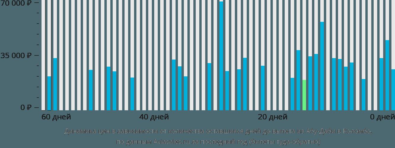 Динамика цен в зависимости от количества оставшихся дней до вылета из Абу-Даби в Коломбо