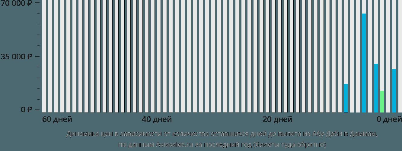 Динамика цен в зависимости от количества оставшихся дней до вылета из Абу-Даби в Даммам