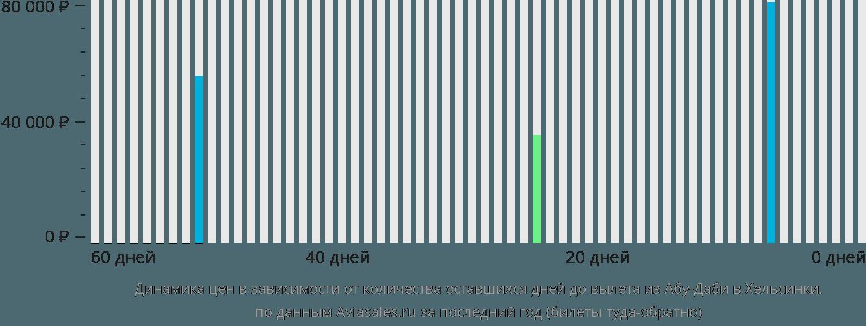 Динамика цен в зависимости от количества оставшихся дней до вылета из Абу-Даби в Хельсинки