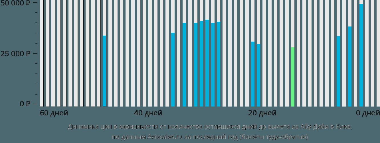 Динамика цен в зависимости от количества оставшихся дней до вылета из Абу-Даби в Киев