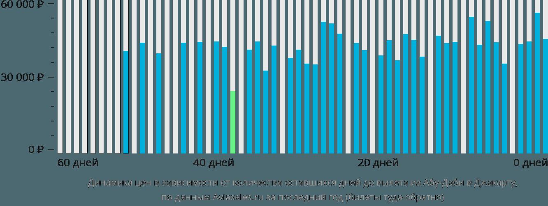 Динамика цен в зависимости от количества оставшихся дней до вылета из Абу-Даби в Джакарту