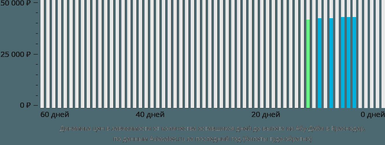Динамика цен в зависимости от количества оставшихся дней до вылета из Абу-Даби в Краснодар