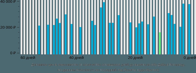 Динамика цен в зависимости от количества оставшихся дней до вылета из Абу-Даби в Катманду