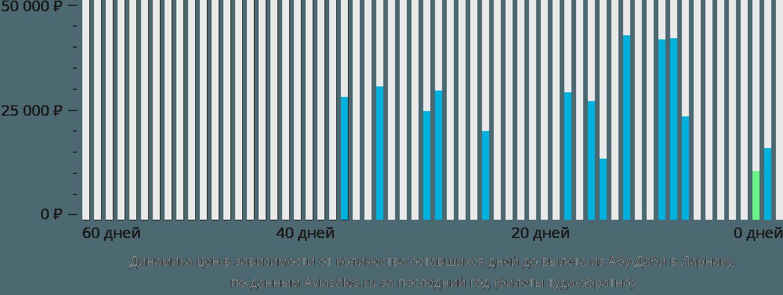 Динамика цен в зависимости от количества оставшихся дней до вылета из Абу-Даби в Ларнаку