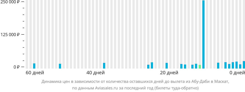 Динамика цен в зависимости от количества оставшихся дней до вылета из Абу-Даби в Маскат