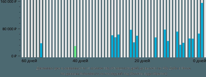 Динамика цен в зависимости от количества оставшихся дней до вылета из Абу-Даби в Мале