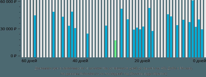 Динамика цен в зависимости от количества оставшихся дней до вылета из Абу-Даби в Москву