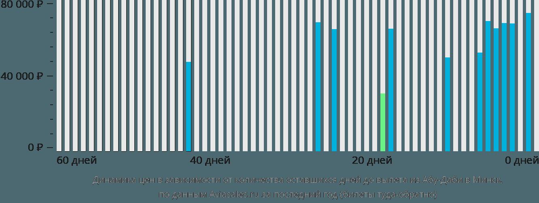Динамика цен в зависимости от количества оставшихся дней до вылета из Абу-Даби в Минск