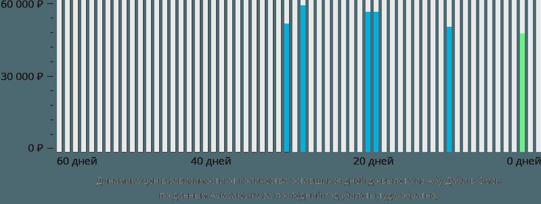 Динамика цен в зависимости от количества оставшихся дней до вылета из Абу-Даби в Омск