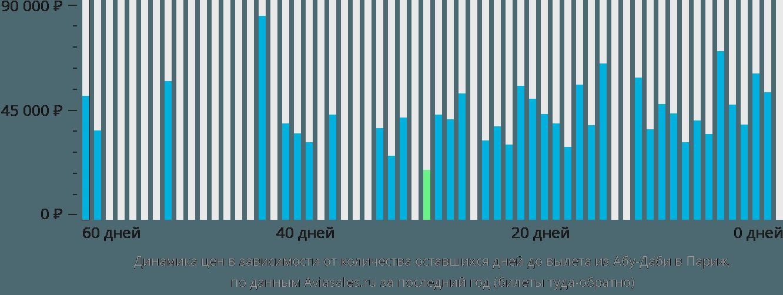 Динамика цен в зависимости от количества оставшихся дней до вылета из Абу-Даби в Париж
