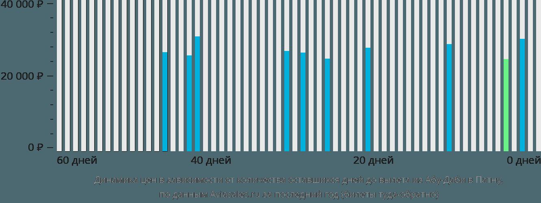 Динамика цен в зависимости от количества оставшихся дней до вылета из Абу-Даби в Патну
