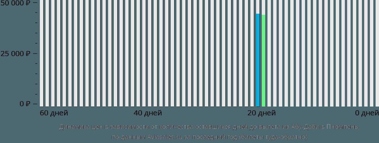 Динамика цен в зависимости от количества оставшихся дней до вылета из Абу-Даби в Пномпень