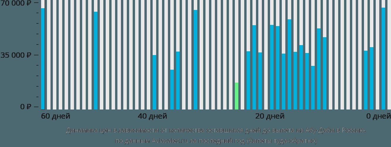 Динамика цен в зависимости от количества оставшихся дней до вылета из Абу-Даби в Россию