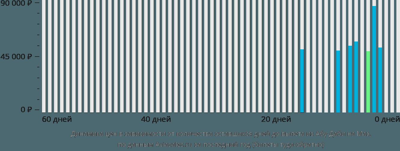 Динамика цен в зависимости от количества оставшихся дней до вылета из Абу-Даби на Маэ