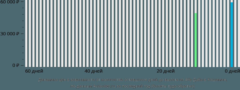 Динамика цен в зависимости от количества оставшихся дней до вылета из Абу-Даби в Хошимин