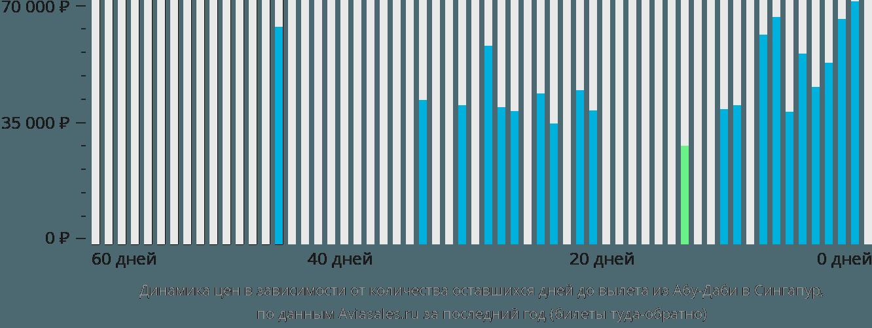 Динамика цен в зависимости от количества оставшихся дней до вылета из Абу-Даби в Сингапур
