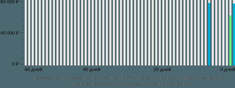 Динамика цен в зависимости от количества оставшихся дней до вылета из Абу-Даби в Симферополь