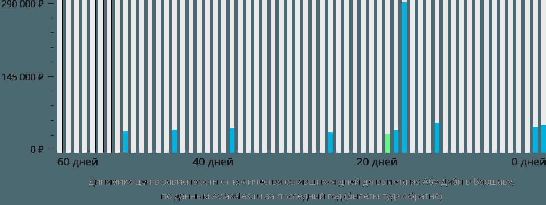 Динамика цен в зависимости от количества оставшихся дней до вылета из Абу-Даби в Варшаву