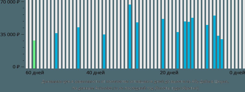 Динамика цен в зависимости от количества оставшихся дней до вылета из Абу-Даби в Цюрих