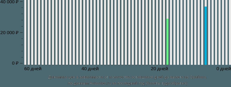 Динамика цен в зависимости от количества оставшихся дней до вылета из Орийака
