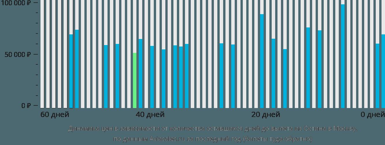 Динамика цен в зависимости от количества оставшихся дней до вылета из Остина в Москву