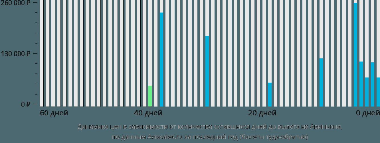 Динамика цен в зависимости от количества оставшихся дней до вылета из Авиньона