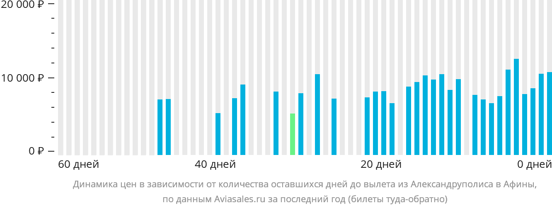 Динамика цен в зависимости от количества оставшихся дней до вылета из Александруполиса в Афины