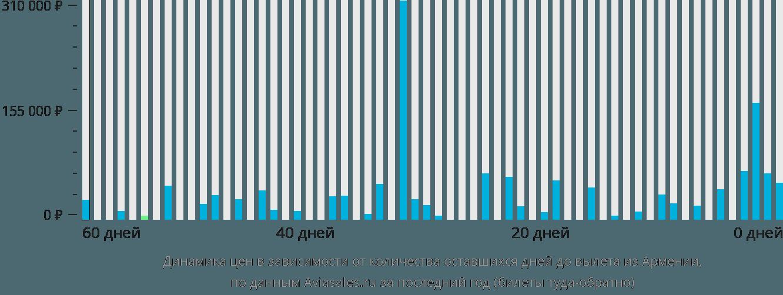Динамика цен в зависимости от количества оставшихся дней до вылета из Армении