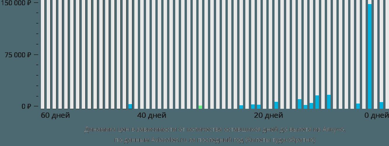 Динамика цен в зависимости от количества оставшихся дней до вылета из Аякучо