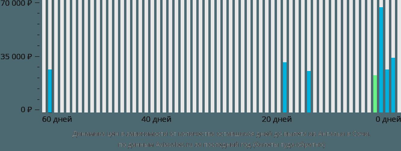Динамика цен в зависимости от количества оставшихся дней до вылета из Антальи в Сочи