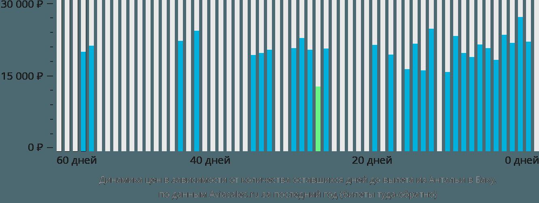 Динамика цен в зависимости от количества оставшихся дней до вылета из Антальи в Баку