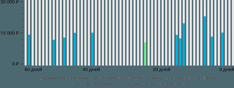 Динамика цен в зависимости от количества оставшихся дней до вылета из Антальи в Берлин