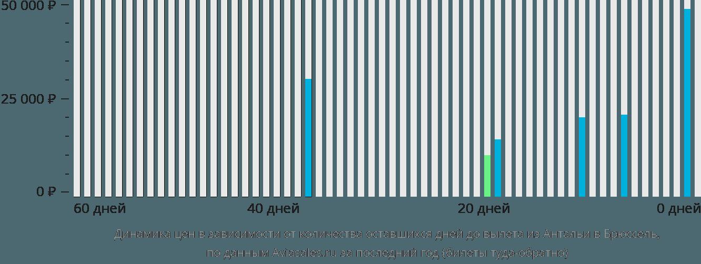 Динамика цен в зависимости от количества оставшихся дней до вылета из Антальи в Брюссель