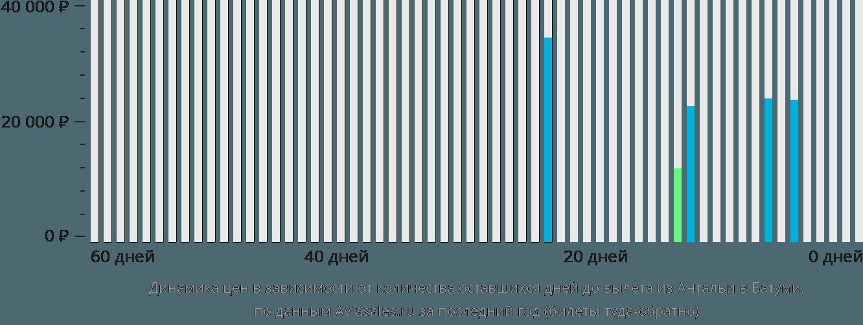Динамика цен в зависимости от количества оставшихся дней до вылета из Антальи в Батуми