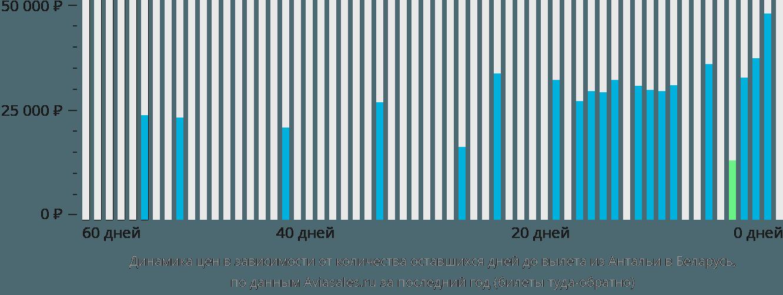 Динамика цен в зависимости от количества оставшихся дней до вылета из Антальи в Беларусь