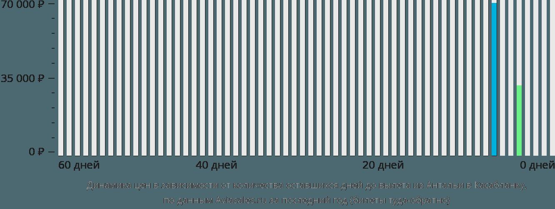 Динамика цен в зависимости от количества оставшихся дней до вылета из Антальи в Касабланку