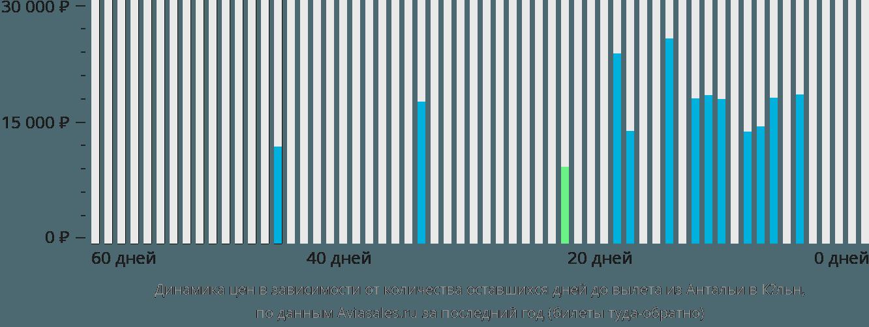 Динамика цен в зависимости от количества оставшихся дней до вылета из Антальи в Кёльн