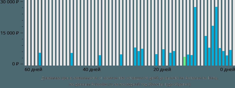 Динамика цен в зависимости от количества оставшихся дней до вылета из Антальи на Кипр