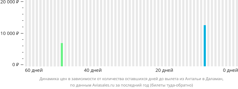 Динамика цен в зависимости от количества оставшихся дней до вылета из Антальи в Даламан