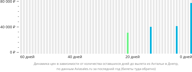 Динамика цен в зависимости от количества оставшихся дней до вылета из Антальи в Днепр